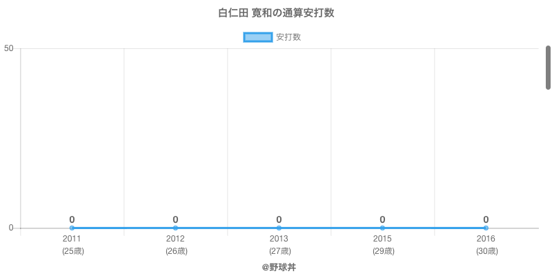 #白仁田 寛和の通算安打数