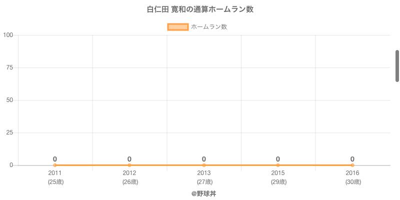 #白仁田 寛和の通算ホームラン数