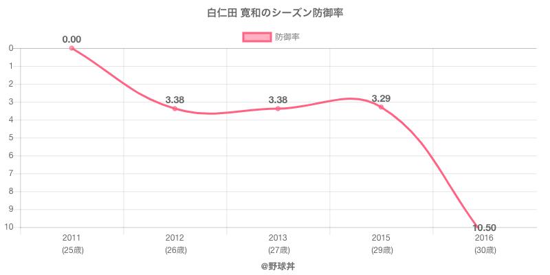 白仁田 寛和のシーズン防御率