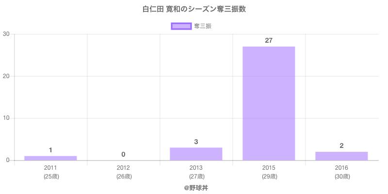 #白仁田 寛和のシーズン奪三振数