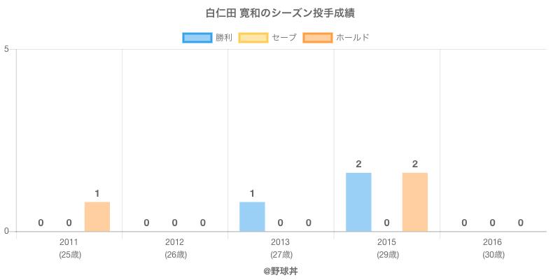 #白仁田 寛和のシーズン投手成績