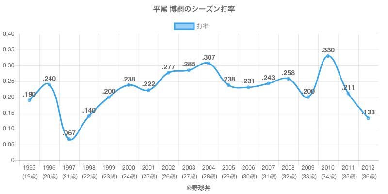 平尾 博嗣のシーズン打率