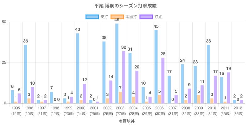 #平尾 博嗣のシーズン打撃成績