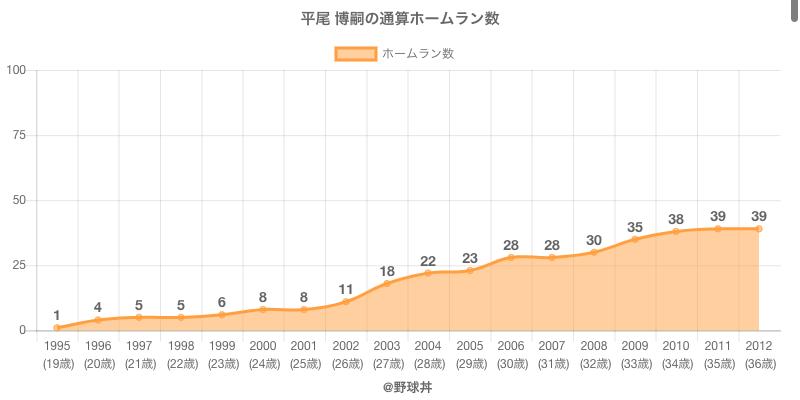 #平尾 博嗣の通算ホームラン数