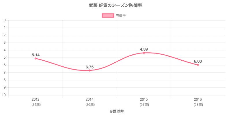 武藤 好貴のシーズン防御率