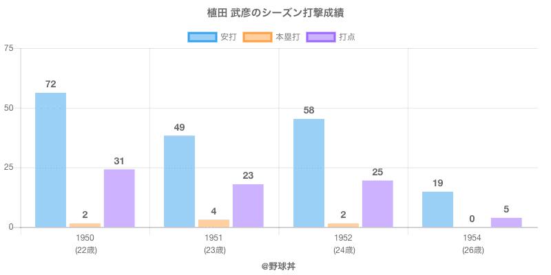 #植田 武彦のシーズン打撃成績