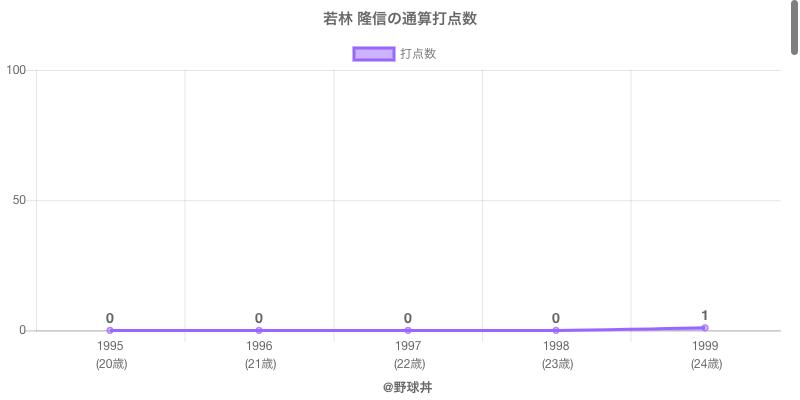 #若林 隆信の通算打点数