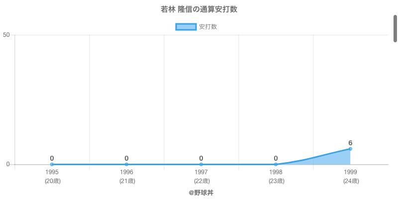 #若林 隆信の通算安打数