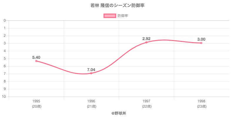 若林 隆信のシーズン防御率