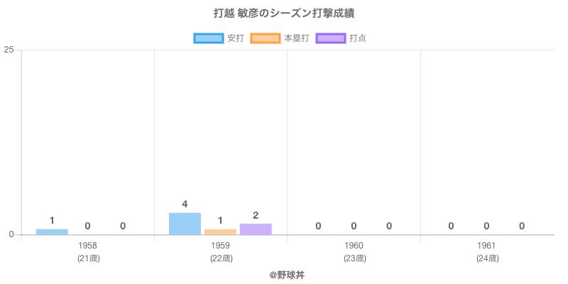 #打越 敏彦のシーズン打撃成績