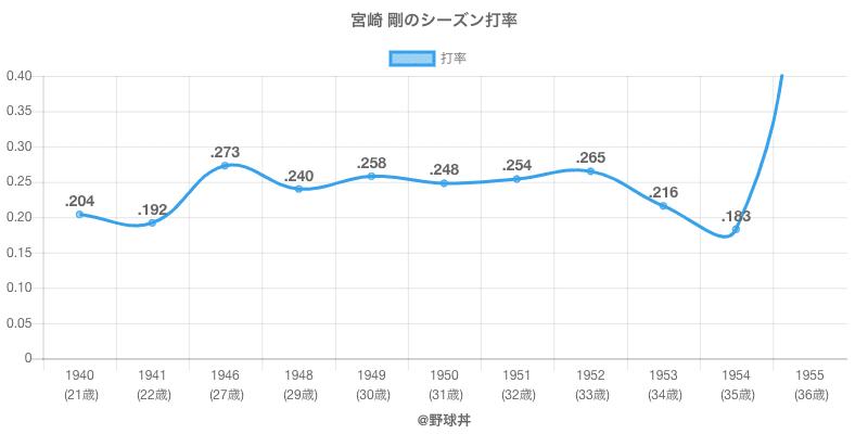 宮崎 剛のシーズン打率