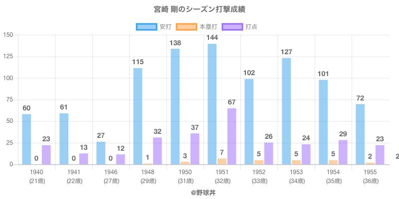 #宮崎 剛のシーズン打撃成績
