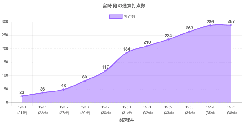#宮崎 剛の通算打点数