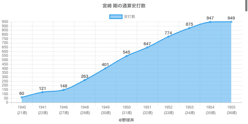 #宮崎 剛の通算安打数