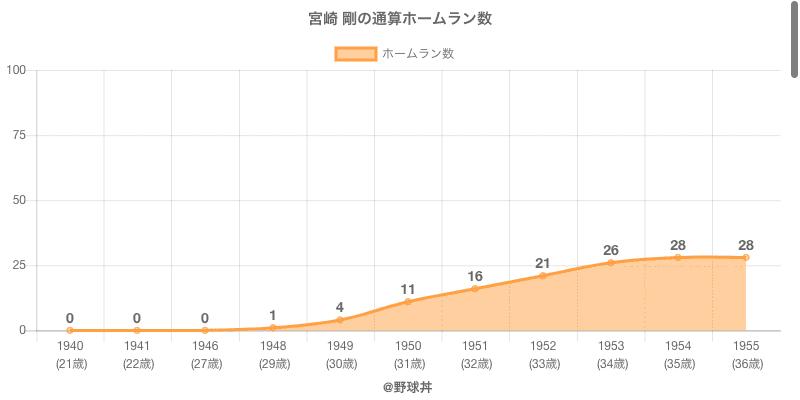 #宮崎 剛の通算ホームラン数