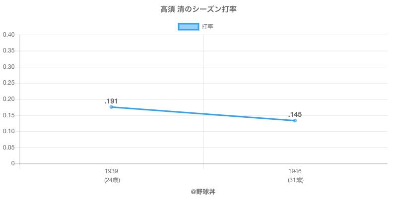 高須 清のシーズン打率
