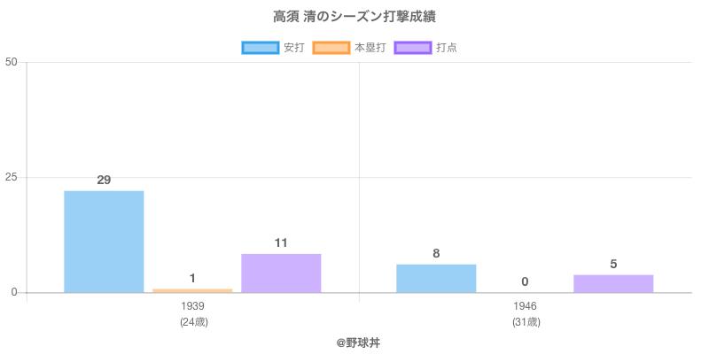 #高須 清のシーズン打撃成績
