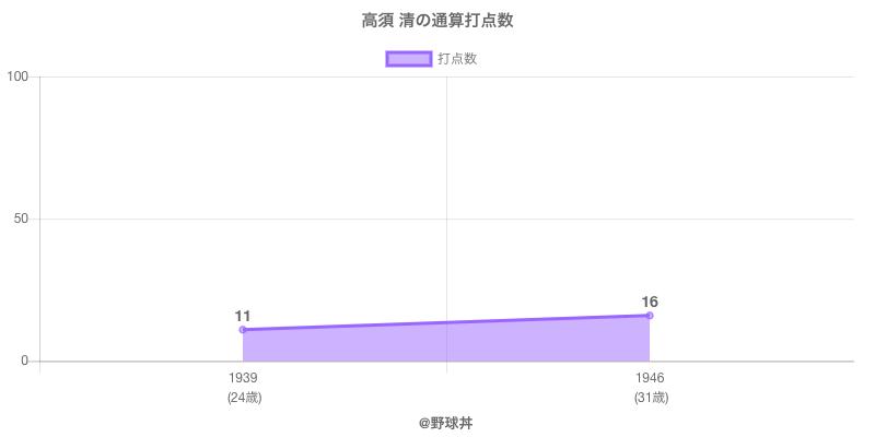 #高須 清の通算打点数