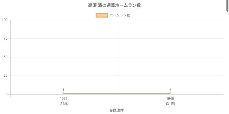 #高須 清の通算ホームラン数