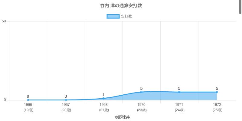 #竹内 洋の通算安打数
