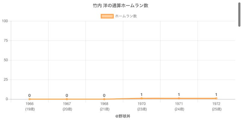 #竹内 洋の通算ホームラン数