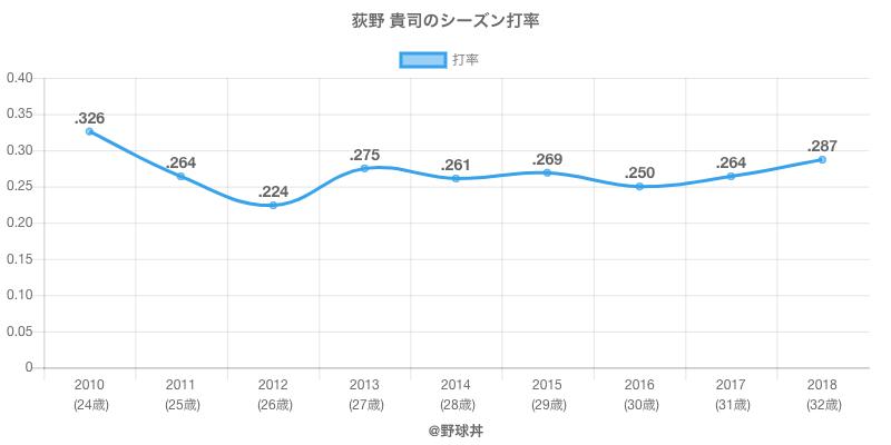 荻野 貴司のシーズン打率