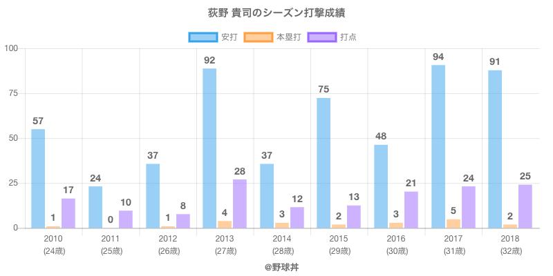 #荻野 貴司のシーズン打撃成績
