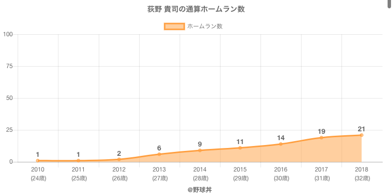 #荻野 貴司の通算ホームラン数