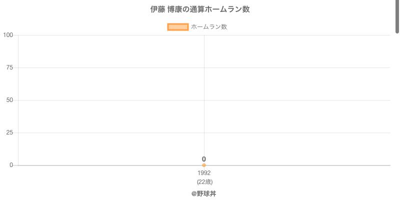 #伊藤 博康の通算ホームラン数