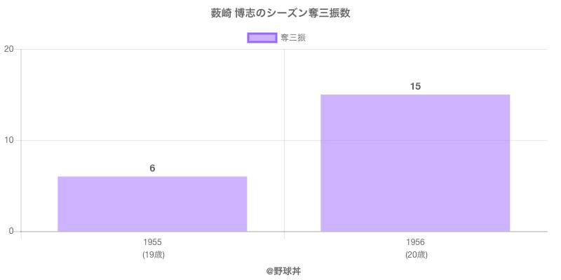 #薮崎 博志のシーズン奪三振数