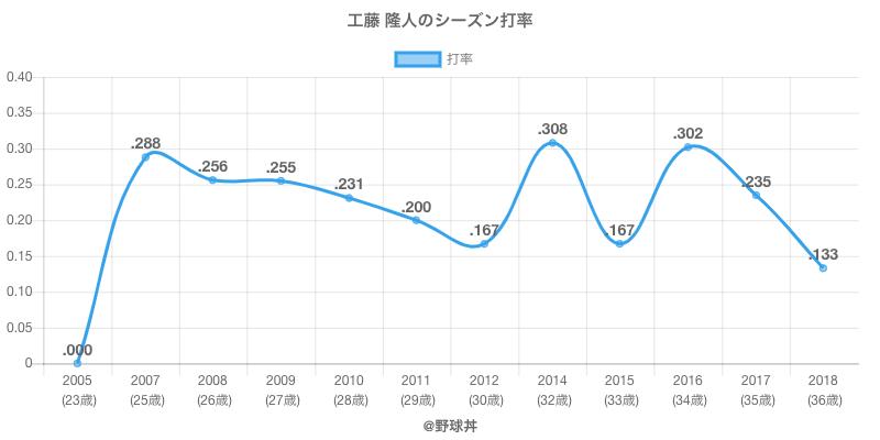 工藤 隆人のシーズン打率