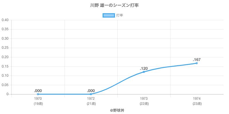 川野 雄一のシーズン打率