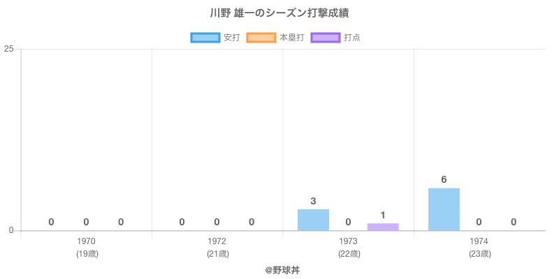 #川野 雄一のシーズン打撃成績