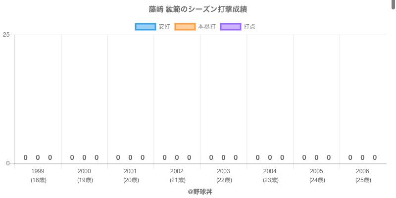 #藤﨑 紘範のシーズン打撃成績
