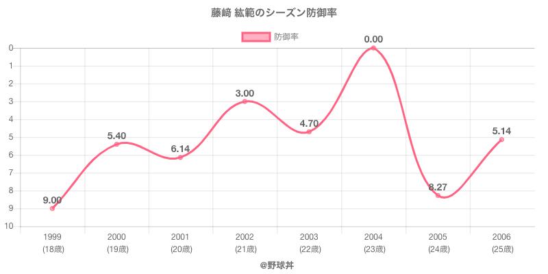藤﨑 紘範のシーズン防御率