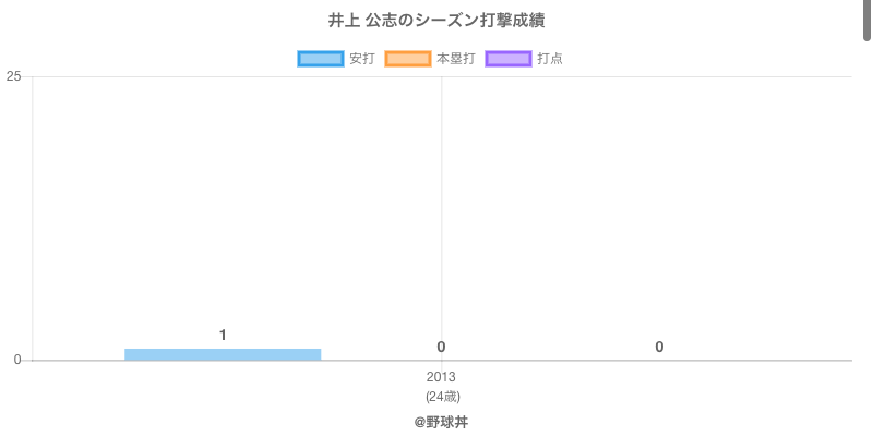 #井上 公志のシーズン打撃成績