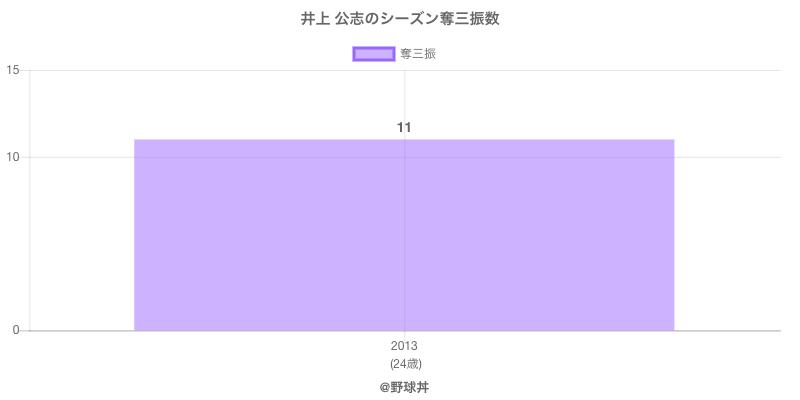 #井上 公志のシーズン奪三振数