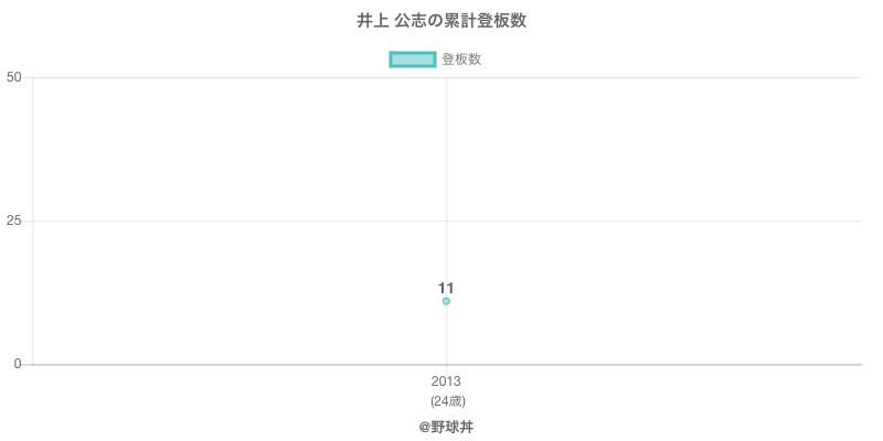 #井上 公志の累計登板数