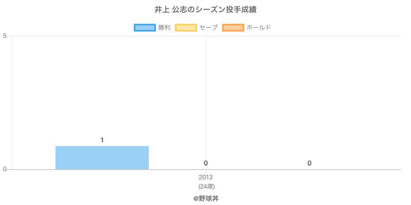 #井上 公志のシーズン投手成績