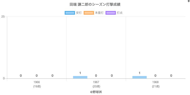 #田端 謙二郎のシーズン打撃成績