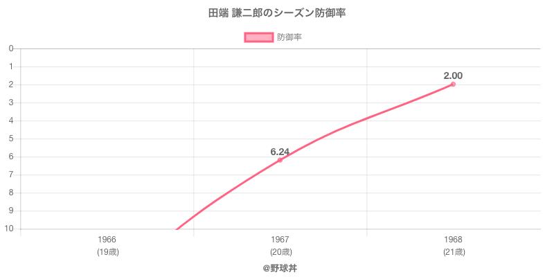 田端 謙二郎のシーズン防御率