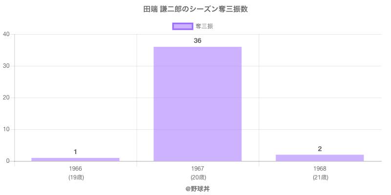 #田端 謙二郎のシーズン奪三振数