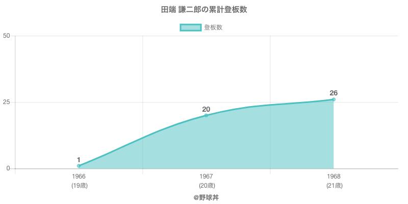 #田端 謙二郎の累計登板数