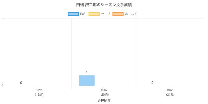 #田端 謙二郎のシーズン投手成績