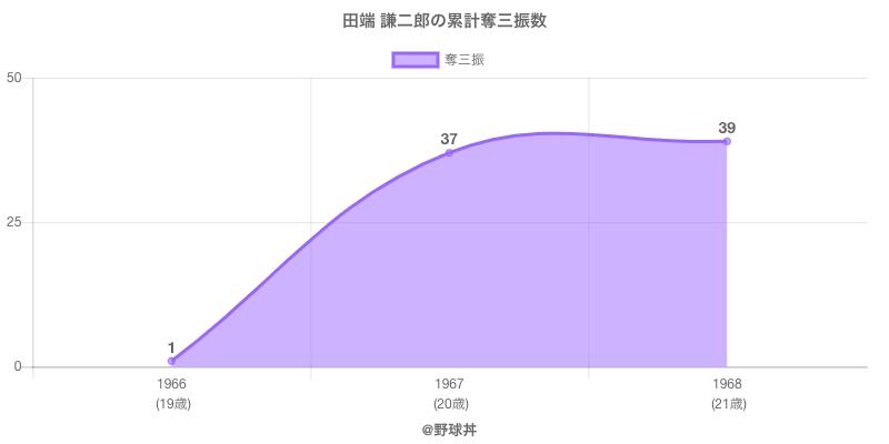#田端 謙二郎の累計奪三振数