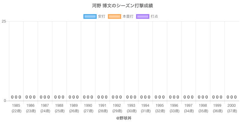 #河野 博文のシーズン打撃成績