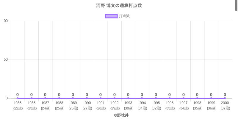 #河野 博文の通算打点数