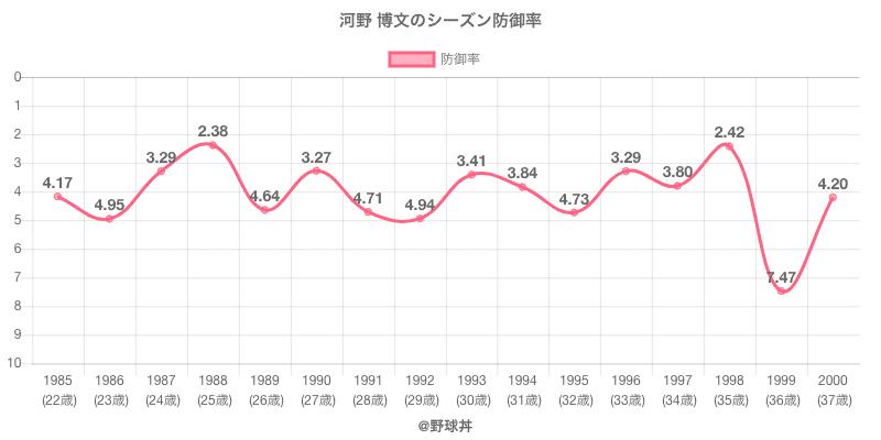 河野 博文のシーズン防御率