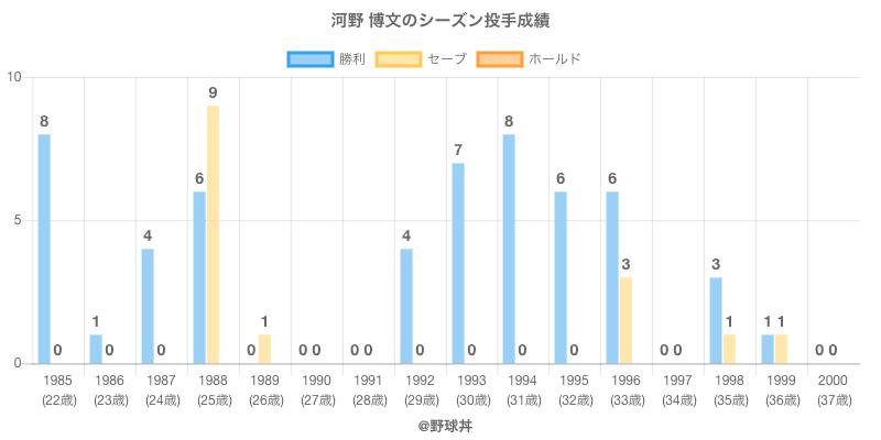 #河野 博文のシーズン投手成績