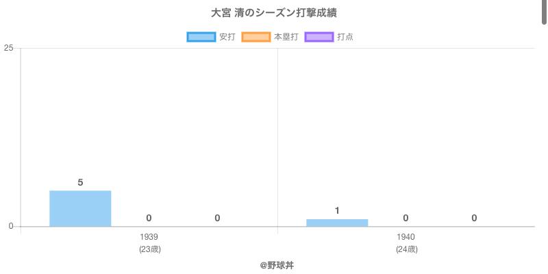 #大宮 清のシーズン打撃成績